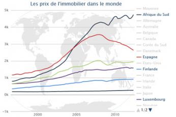 Prix immobilier en France et dans le monde : le point en décembre 2015